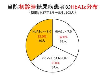 当院初診時糖尿病患者のHbA1c分布