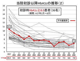 当院初診以降のHbA1cの推移(2)