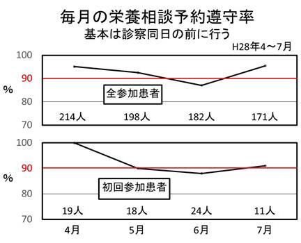 毎月の栄養相談予約遵守状況グラフ