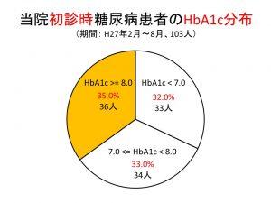 当院初診時糖尿病患者のHbA12c分布