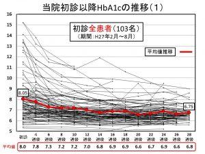 当院初診以降HbA1cの推移(1)