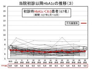 当院初診以降HbA1cの推移(3)
